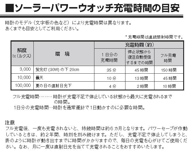 %e5%85%85%e9%9b%bb%e6%99%82%e9%96%93%e3%81%ae%e7%9b%ae%e5%ae%89